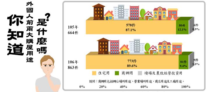 開新視窗,你知道外國人來臺購屋前2大的用途是什麼嗎?