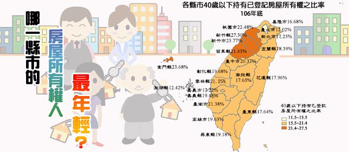 開新視窗,哪一縣市的房屋所有權人最年輕?