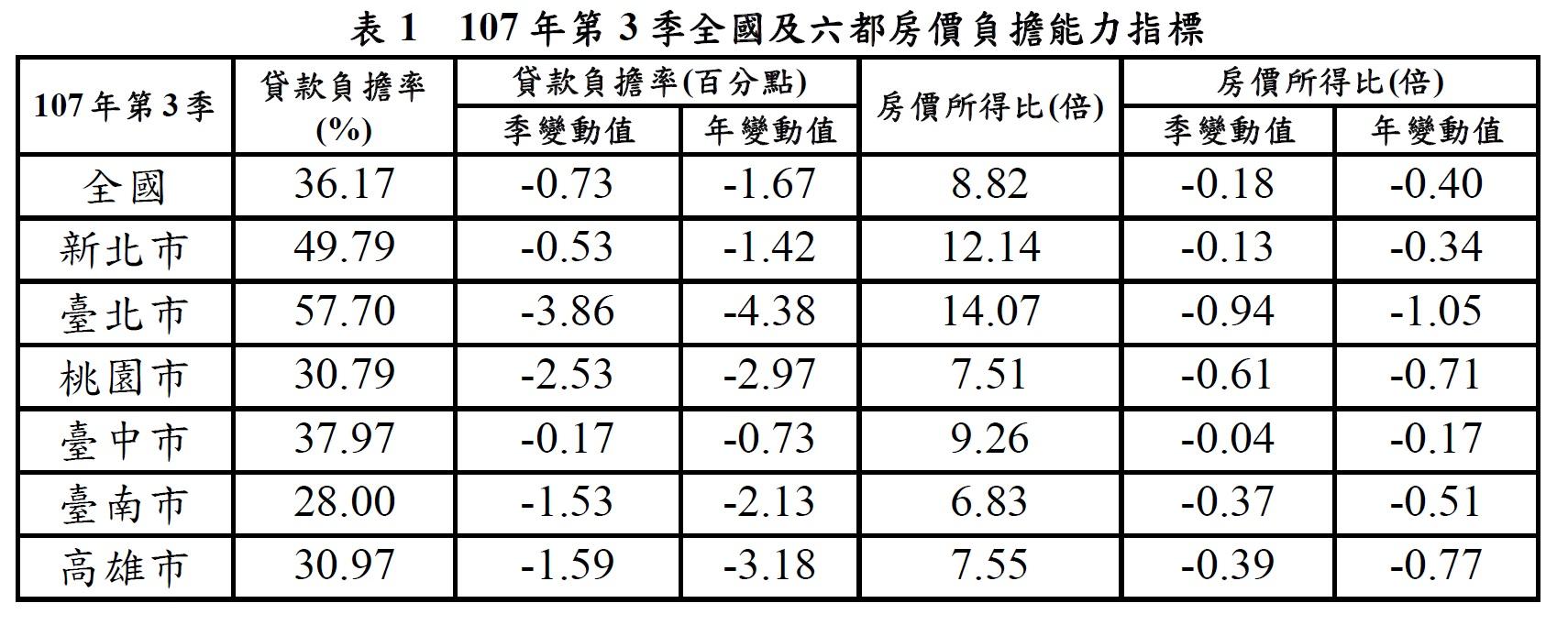 107年第3季全國及六都房價負擔能力指標