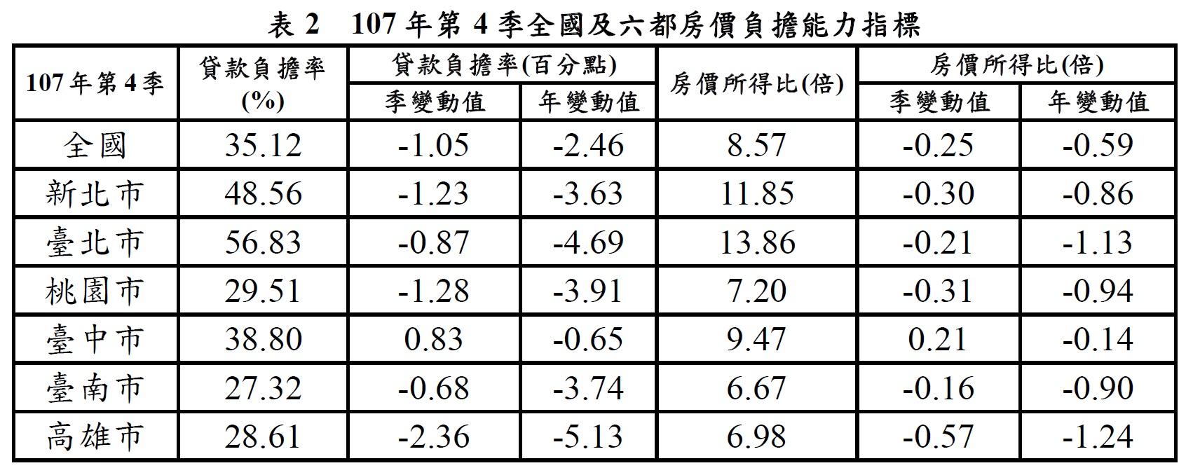 107年第4季全國及六都房價負擔能力指標