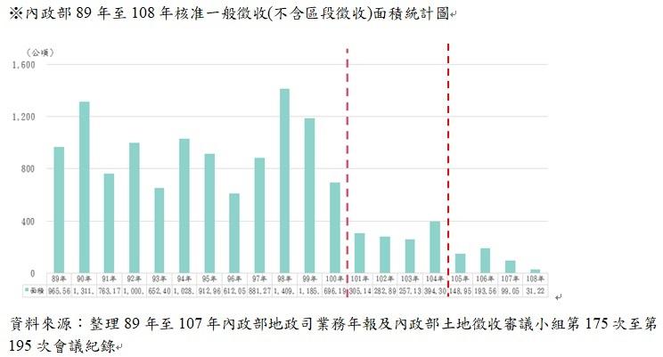 內政部89年至108年核准一般徵收(不含區段徵收)面積統計圖