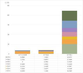 核准發還土地統計-圖表