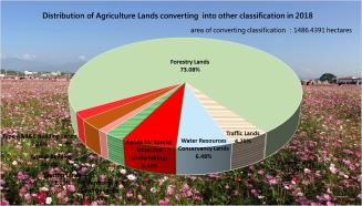Land statistics theme-Distribution of Agriculture Lands converting into other classification in 2018