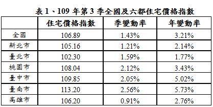 109年第3季全國及六都住宅價格指數