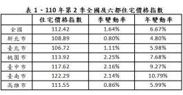 表1、110年第2季全國及六都住宅價格指數