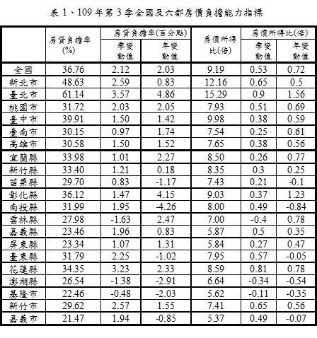 109年第3季全國及六都房價負擔能力指標