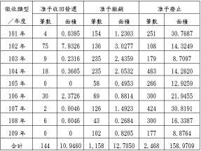 核准發還土地統計 - 年度統計