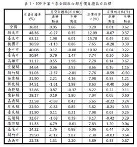 表1、109年第4季全國及六都房價負擔能力指標