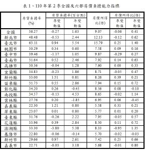 表1、110年第2季全國及六都房價負擔能力指標
