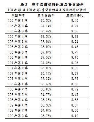 歷年房價所得比及房貸負擔率