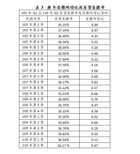 表3、歷年房價所得比及房貸負擔率