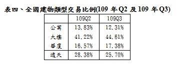 全國建物類型交易比例(109年Q2及109年Q3)
